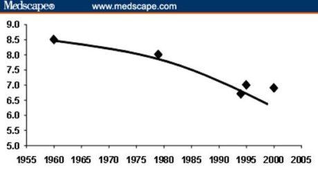 Zdroj: Cauter EV, et al. The Impact of Sleep Deprivation on Hormones and Metabolism. Medscape, 2005