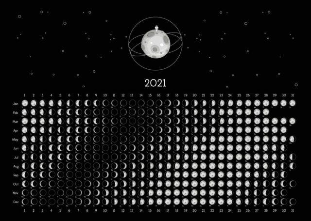 Lunární kalendář 2020